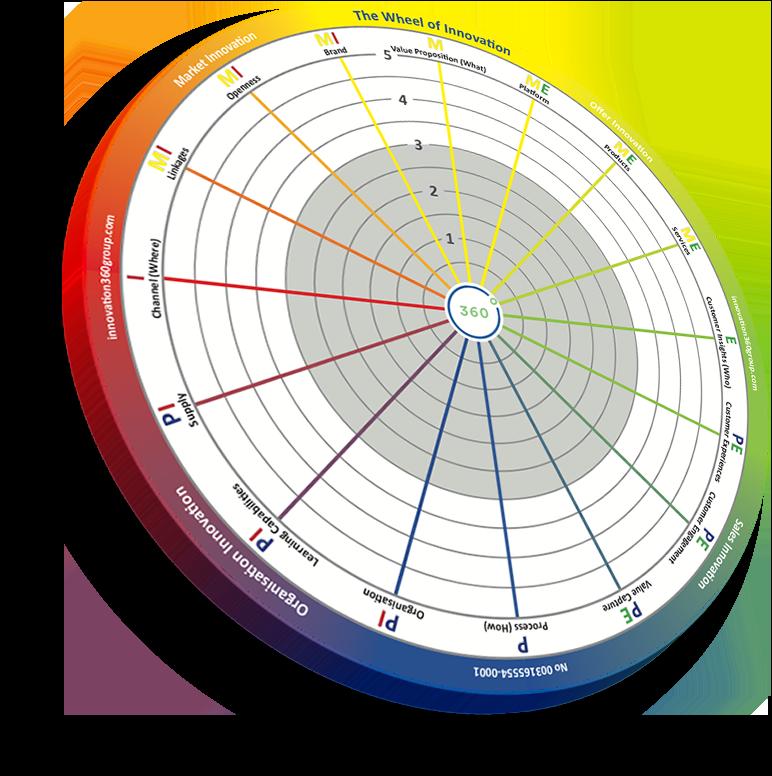 Círculo de innovación de  InnoSurvey©